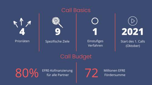 Grafik mit Basic Informationen zum Call.