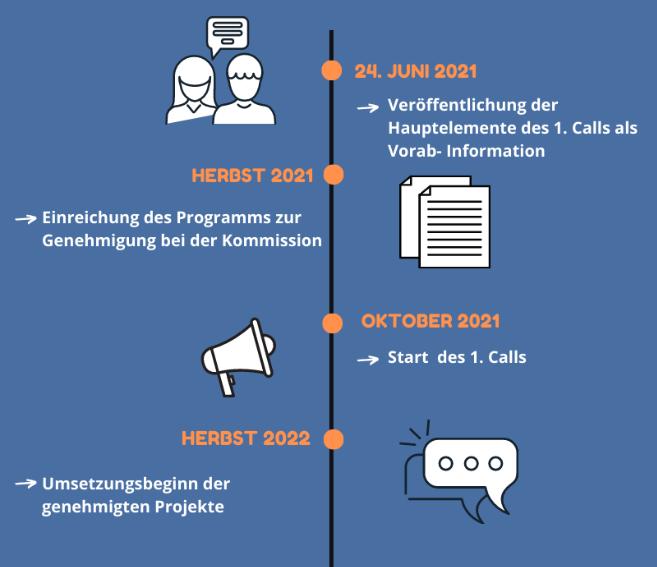 Grafik Zeitachse 1. Call.